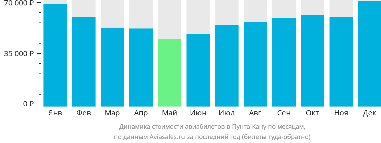Динамика стоимости авиабилетов в Пунта-Кану по месяцам