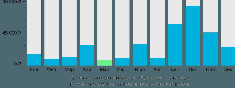 Динамика стоимости авиабилетов в Пунта-Аренас по месяцам