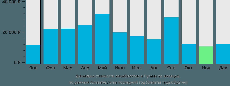 Динамика стоимости авиабилетов в Пусана по месяцам