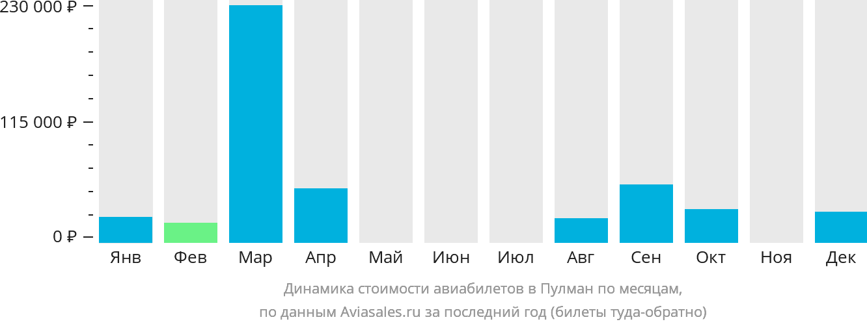 Динамика стоимости авиабилетов в Пулман по месяцам