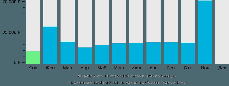 Динамика стоимости авиабилетов в Пулу по месяцам