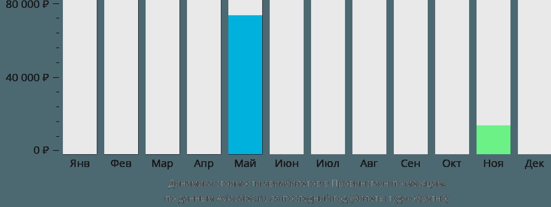 Динамика стоимости авиабилетов в Провинстаун по месяцам