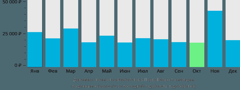 Динамика стоимости авиабилетов в Порту-Велью по месяцам