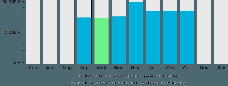 Динамика стоимости авиабилетов в Превезу по месяцам