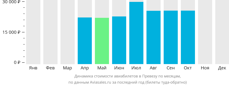 Динамика стоимости авиабилетов Превеза по месяцам