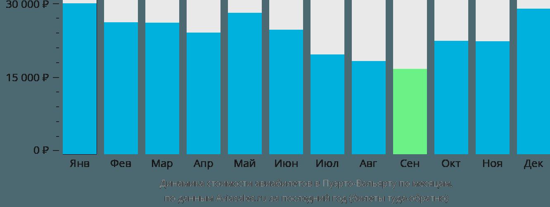 Динамика стоимости авиабилетов в Пуэрто-Вальярту по месяцам