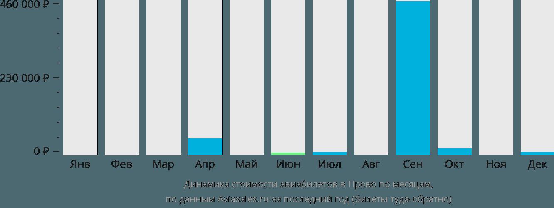 Динамика стоимости авиабилетов в Прово по месяцам