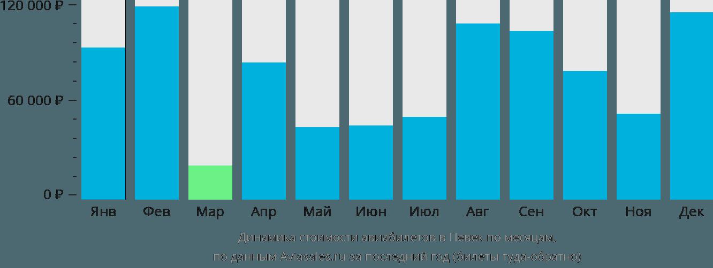 Динамика стоимости авиабилетов в Певек по месяцам
