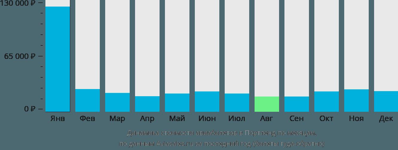 Динамика стоимости авиабилетов в Портленд по месяцам