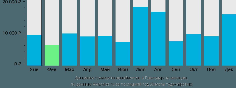 Динамика стоимости авиабилетов в Павлодар по месяцам