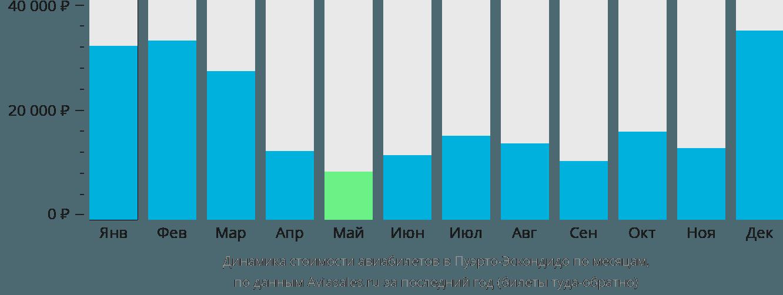 Динамика стоимости авиабилетов в Пуэрто-Эскондидо по месяцам