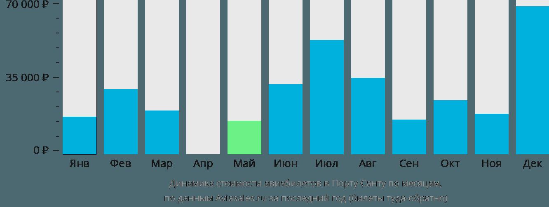 Динамика стоимости авиабилетов в Порто Санто по месяцам