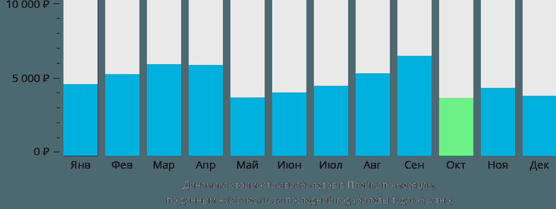 Динамика стоимости авиабилетов Плейку по месяцам