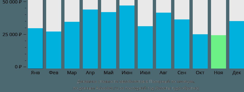 Динамика стоимости авиабилетов в Полярный по месяцам