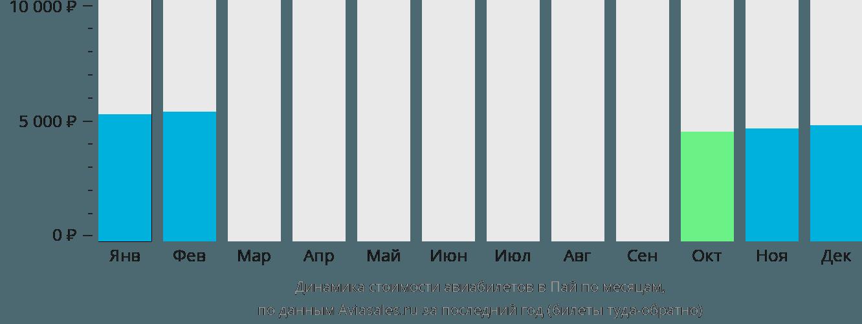Динамика стоимости авиабилетов в Пай по месяцам