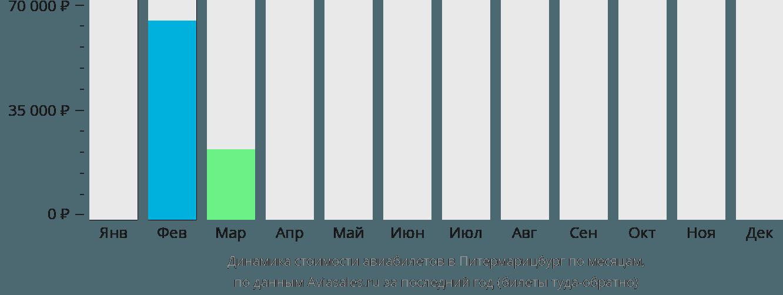 Динамика стоимости авиабилетов в Питермарицбург по месяцам