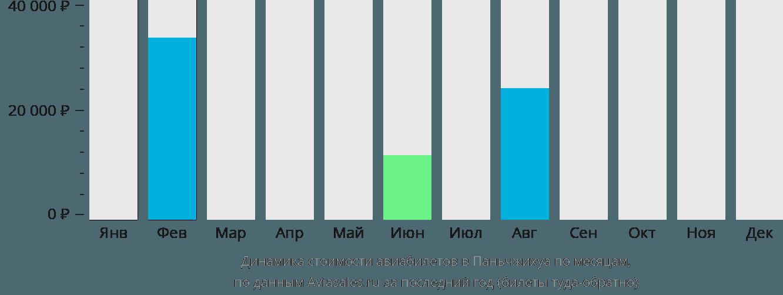 Динамика стоимости авиабилетов в Паньчжихуа по месяцам