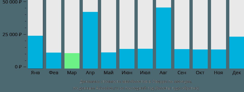 Динамика стоимости авиабилетов в Оверри по месяцам