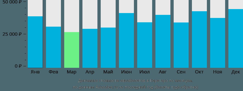 Динамика стоимости авиабилетов в Керетаро по месяцам