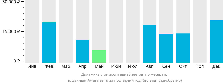 Динамика стоимости авиабилетов Варри по месяцам