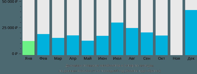 Динамика стоимости авиабилетов в Сетиф по месяцам