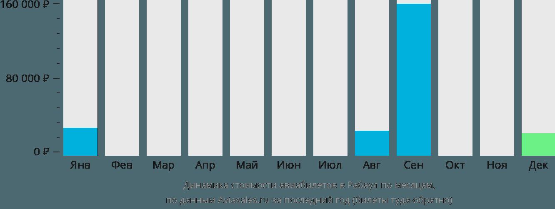 Динамика стоимости авиабилетов Рабаул по месяцам