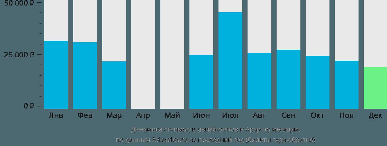 Динамика стоимости авиабилетов в Арар по месяцам