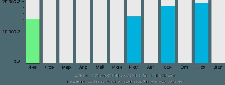 Динамика стоимости авиабилетов в Рафху по месяцам