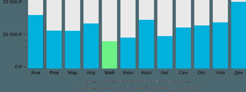 Динамика стоимости авиабилетов в Праю по месяцам