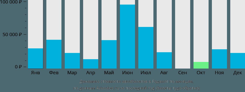 Динамика стоимости авиабилетов в Раджкот по месяцам