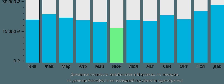 Динамика стоимости авиабилетов в Марракеш по месяцам