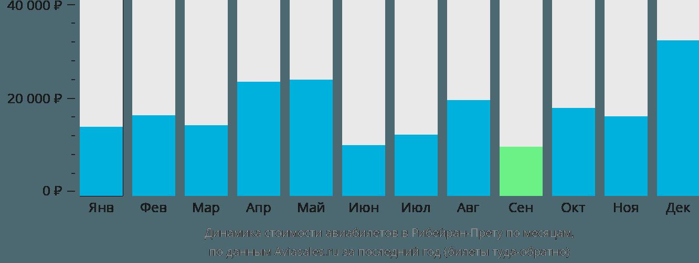 Динамика стоимости авиабилетов Рибейран-Прету по месяцам