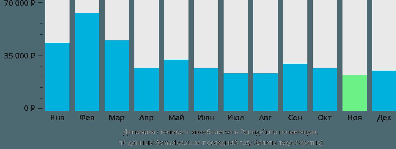 Динамика стоимости авиабилетов в Рапид-Сити по месяцам
