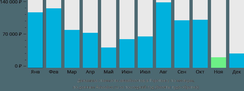 Динамика стоимости авиабилетов в Раротонгу по месяцам