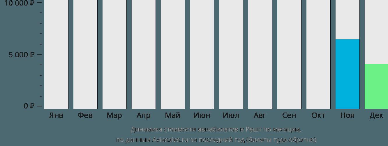 Динамика стоимости авиабилетов в Решт по месяцам