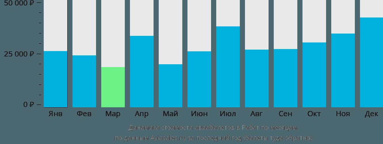 Динамика стоимости авиабилетов в Рабат по месяцам