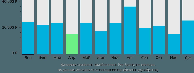 Динамика стоимости авиабилетов в Риу-Бранку по месяцам