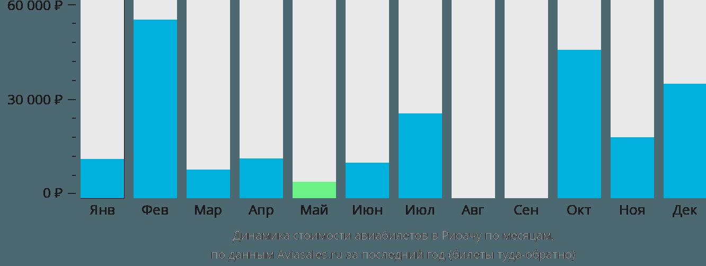 Динамика стоимости авиабилетов в Риоачу по месяцам