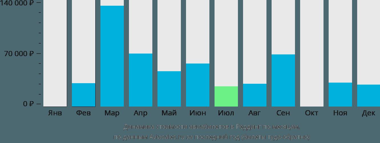 Динамика стоимости авиабилетов в Реддинг по месяцам