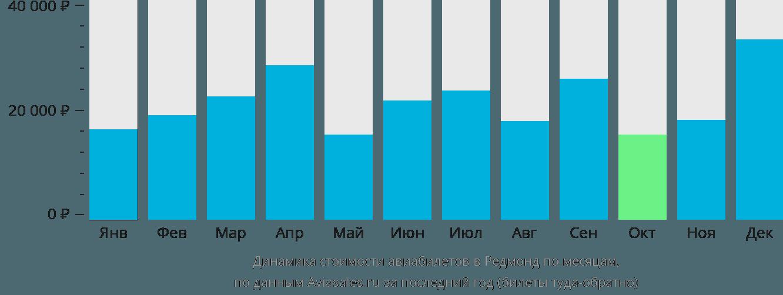 Динамика стоимости авиабилетов в Редмонд по месяцам