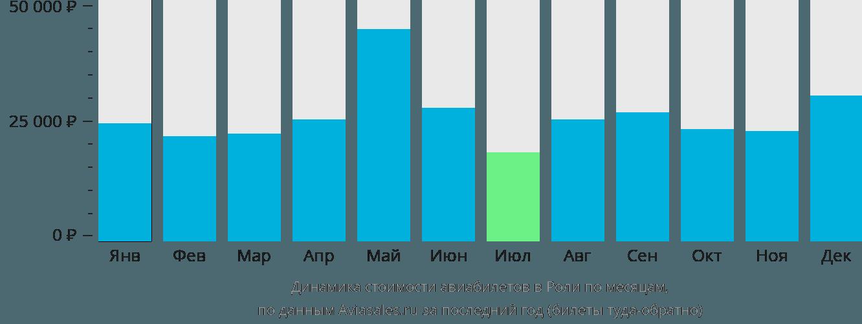 Динамика стоимости авиабилетов в Роли Дарем по месяцам