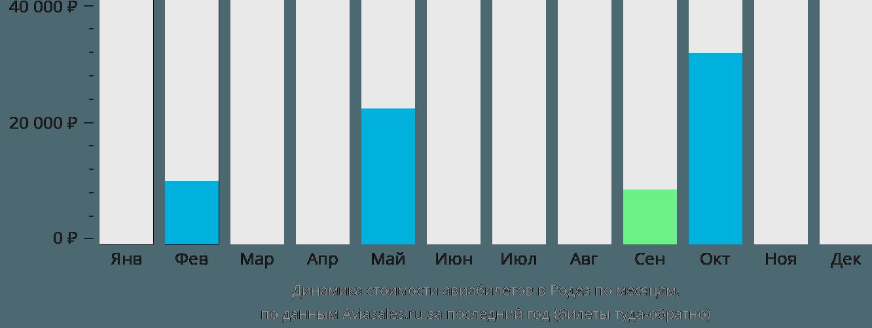 Динамика стоимости авиабилетов в Родез по месяцам