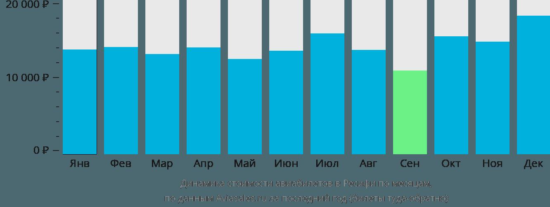 Динамика стоимости авиабилетов в Ресифи по месяцам