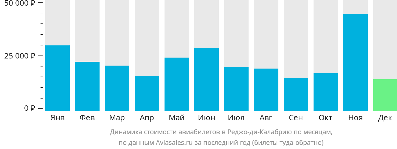 Динамика стоимости авиабилетов в Редджио-Калабрию по месяцам