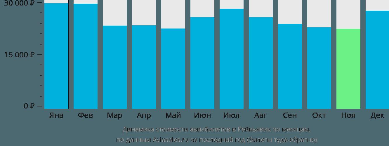 Динамика стоимости авиабилетов в Рейкьявик по месяцам