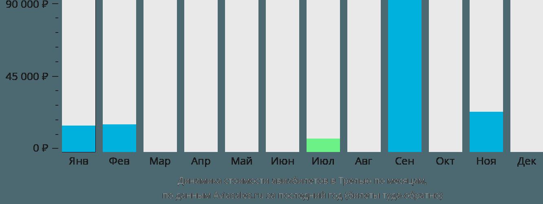 Динамика стоимости авиабилетов в Трелью по месяцам