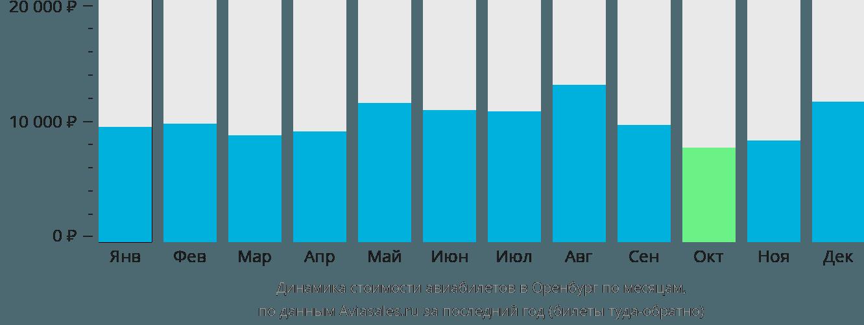 Динамика стоимости авиабилетов в Оренбург по месяцам