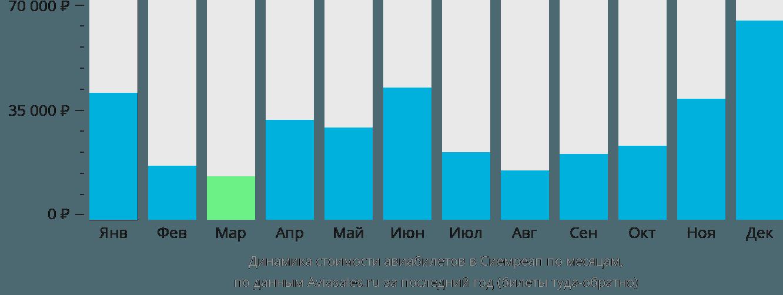 Динамика стоимости авиабилетов в Сием Рип по месяцам