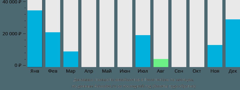 Динамика стоимости авиабилетов в Ресистенсию по месяцам