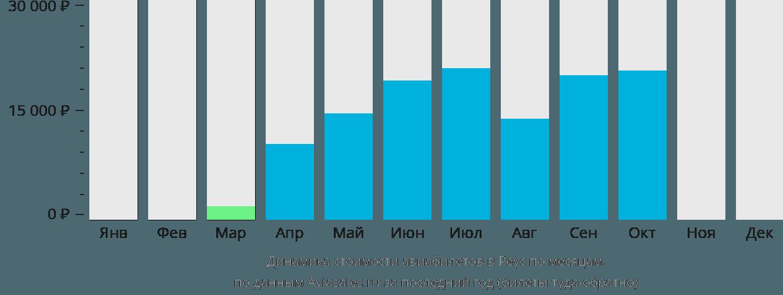 Динамика стоимости авиабилетов в Реус по месяцам